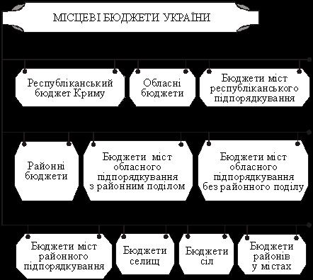 Состав местных бюджетов
